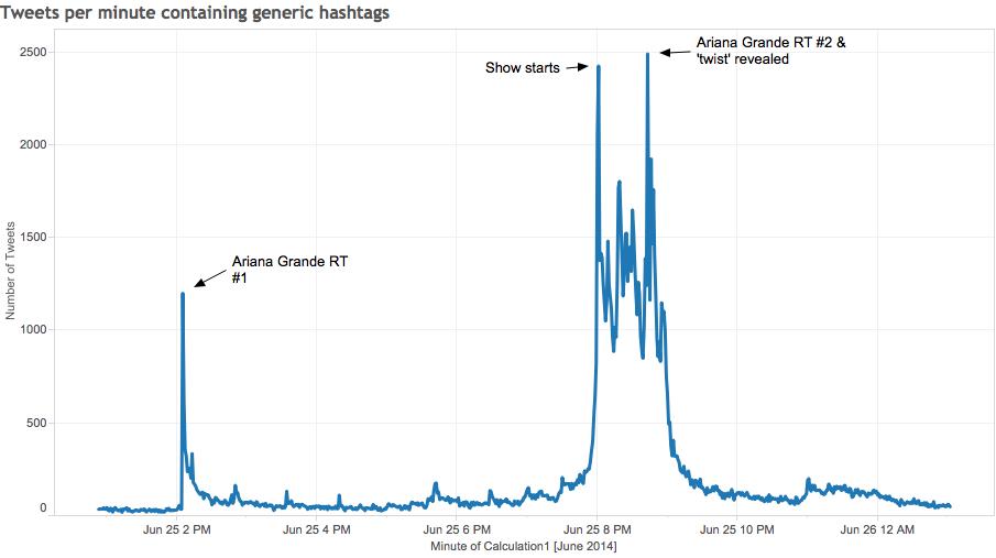 Tweets per minute
