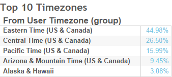 Timezone of total